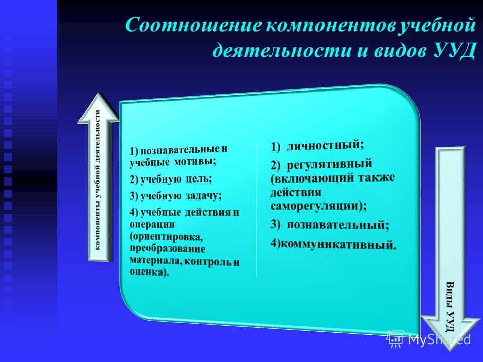 Соотношение компонентов учебной деятельности и видов УУД