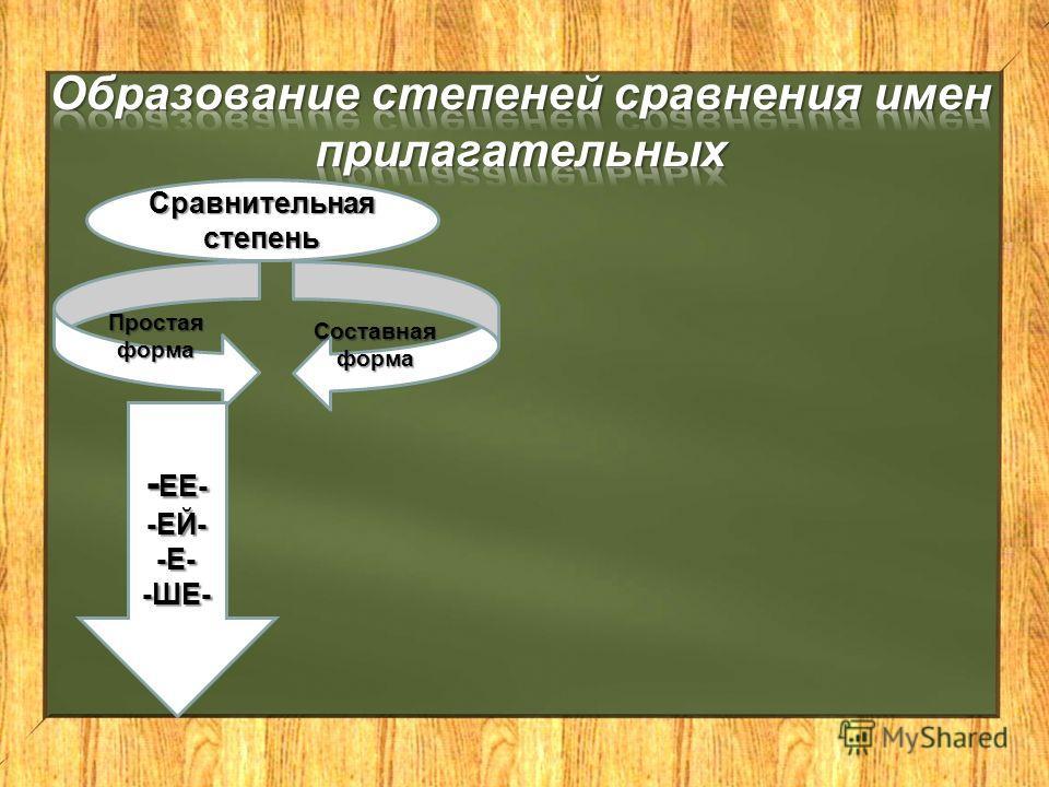 Сравнительная степень Простаяформа Составная форма - ЕЕ- - ЕЕ- -ЕЙ- -Е- -ШЕ-