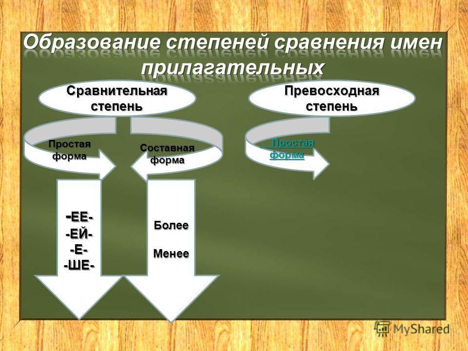 Сравнительная степень Простаяформа Составная форма - ЕЕ- -ЕЙ--Е--ШЕ-БолееМенее Превосходная степень Простая форма Простая форма
