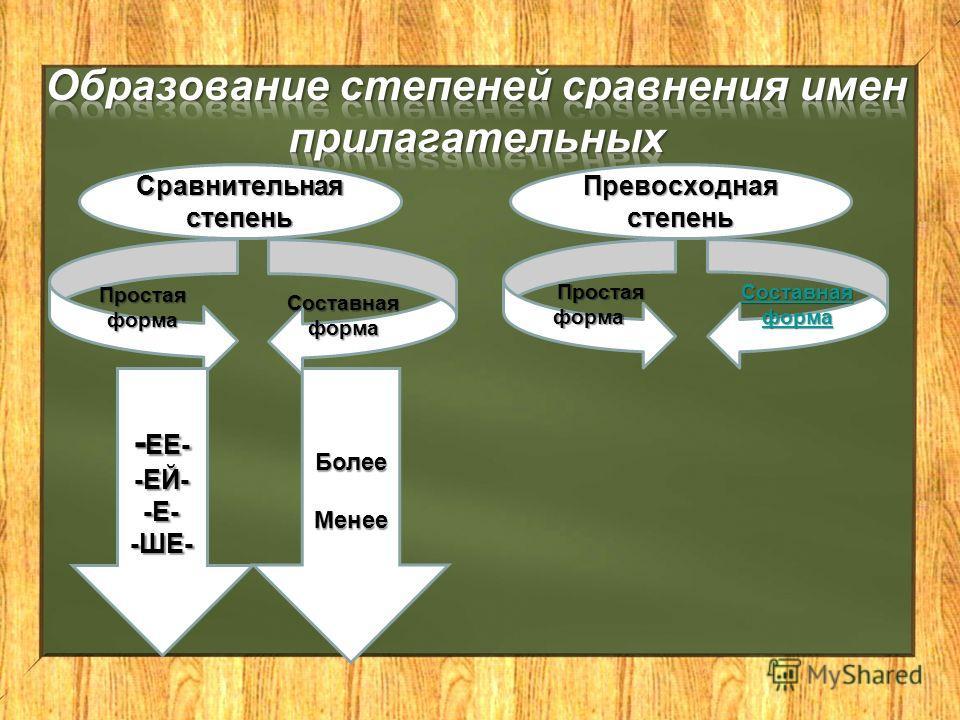 Сравнительная степень Простаяформа Составная форма - ЕЕ- -ЕЙ--Е--ШЕ-БолееМенее Превосходная степень Простая форма Простая форма Составная форма Составная форма