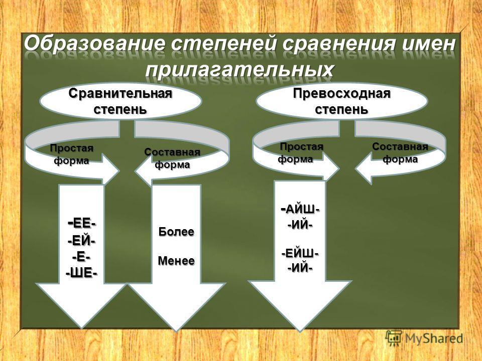 Сравнительная степень Простаяформа Составная форма - ЕЕ- -ЕЙ--Е--ШЕ-БолееМенее Превосходная степень Простая форма Простая форма Составная форма - АЙШ- -ИЙ--ЕЙШ--ИЙ-