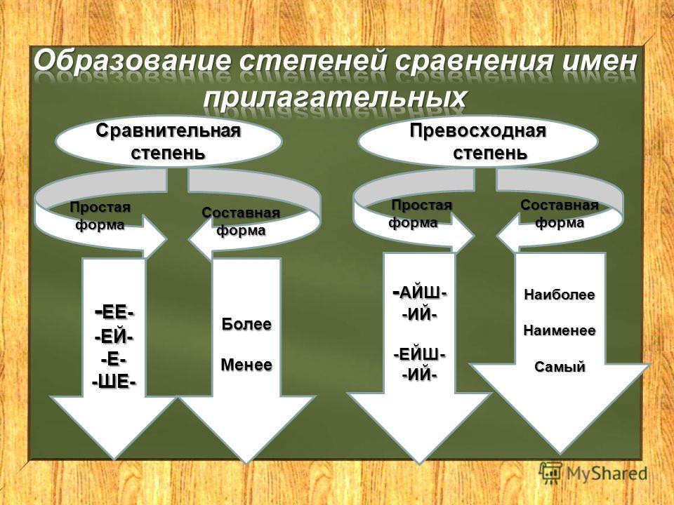 Сравнительная степень Превосходная степень Простаяформа Составная форма Простая форма Простая форма Составная форма - ЕЕ- -ЕЙ--Е--ШЕ-БолееМенее Наиболее Наименее Самый - АЙШ- -ИЙ--ЕЙШ--ИЙ-
