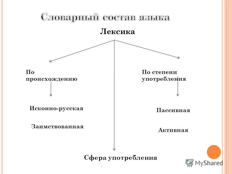 Лексика Сфера употребления По происхождению Исконно-русская Заимствованная По степени употребления Пассивная Активная
