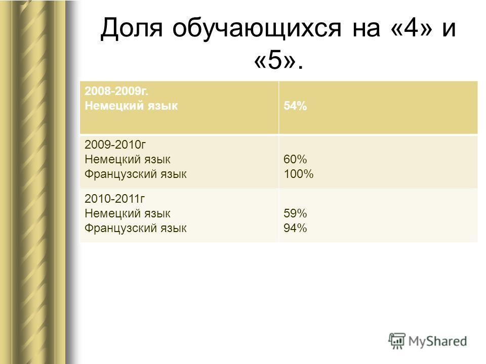Доля обучающихся на «4» и «5». 2008-2009г. Немецкий язык54% 2009-2010г Немецкий язык Французский язык 60% 100% 2010-2011г Немецкий язык Французский язык 59% 94%