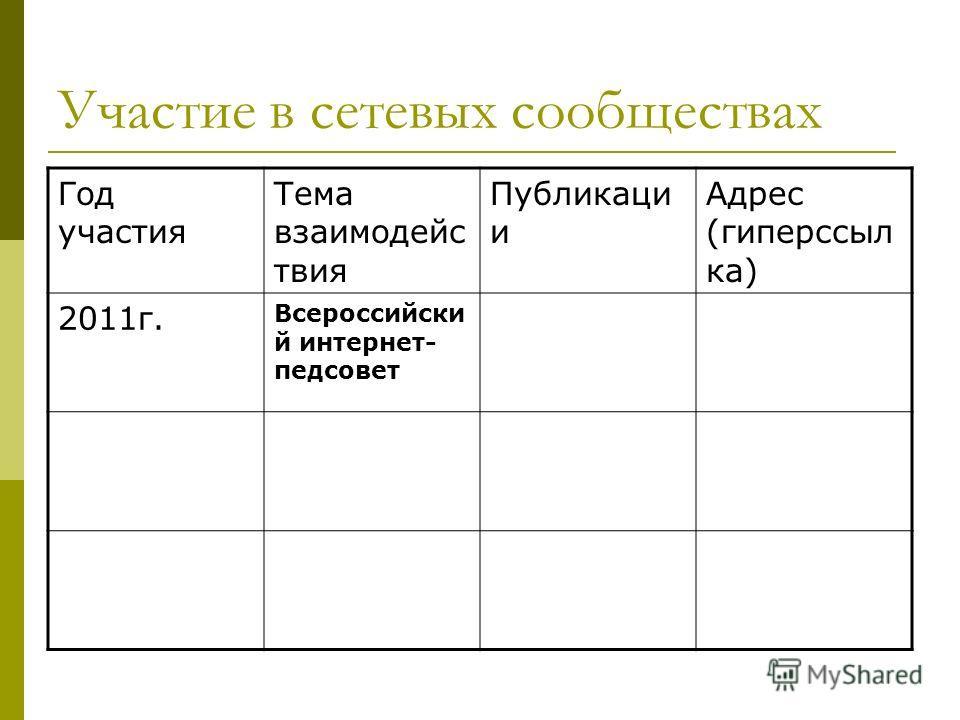 Участие в сетевых сообществах Год участия Тема взаимодейс твия Публикаци и Адрес (гиперссыл ка) 2011г. Всероссийски й интернет- педсовет