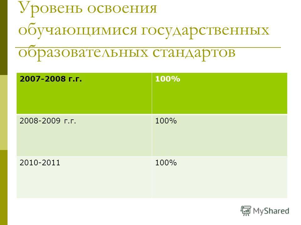 2007-2008 г.г.100% 2008-2009 г.г.100% 2010-2011100% Уровень освоения обучающимися государственных образовательных стандартов