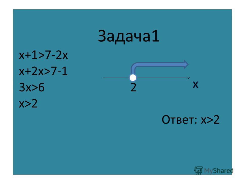 Для решения неравенства с одним неизвестным, которое сводится к линейному, нужно: 1) Перенести члены содержащие неизвестное, в левую часть, а члены, не содержащие неизвестное, в правую (свойство1) 2) Приведя подобные члены, разделить обе части нераве