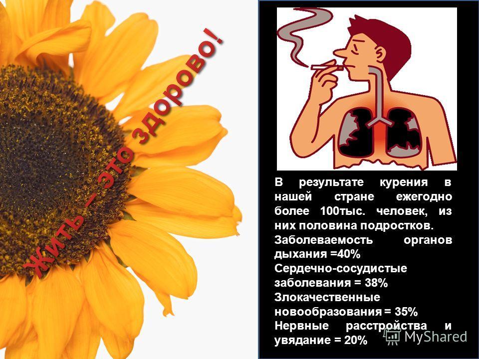 В результате курения в нашей стране ежегодно более 100тыс. человек, из них половина подростков. Заболеваемость органов дыхания =40% Сердечно-сосудистые заболевания = 38% Злокачественные новообразования = 35% Нервные расстройства и увядание = 20%