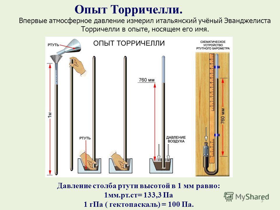5 Опыт Торричелли. Впервые атмосферное давление измерил итальянский учёный Эванджелиста Торричелли в опыте, носящем его имя. Давление столба ртути высотой в 1 мм равно: 1мм.рт.ст= 133,3 Па 1 гПа ( гектопаскаль) = 100 Па.