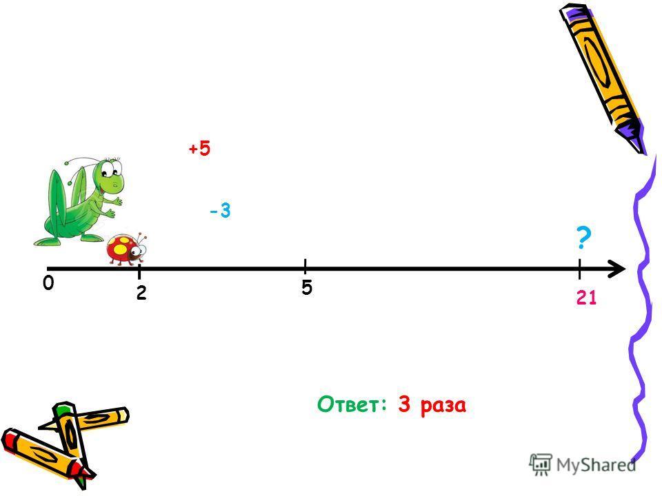 Задача 4 Исполнитель КУЗНЕЧИК живёт на числовой оси. Начальное положение КУЗНЕЧИКА – точка 0. Система команд Кузнечика: Вперед 5 – Кузнечик прыгает вперёд на 5 единиц, Назад 3 – Кузнечик прыгает назад на 3 единицы. Какое наименьшее количество раз дол