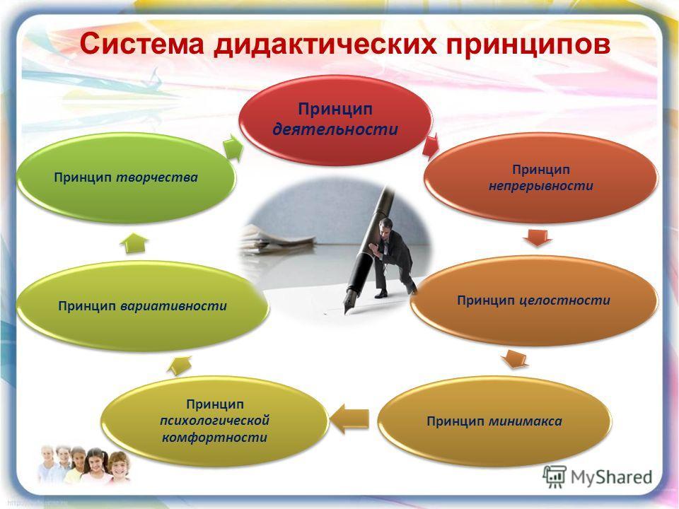Принцип деятельности Принцип непрерывности Принцип целостностиПринцип минимакса Принцип психологической комфортности Принцип вариативностиПринцип творчества Система дидактических принципов