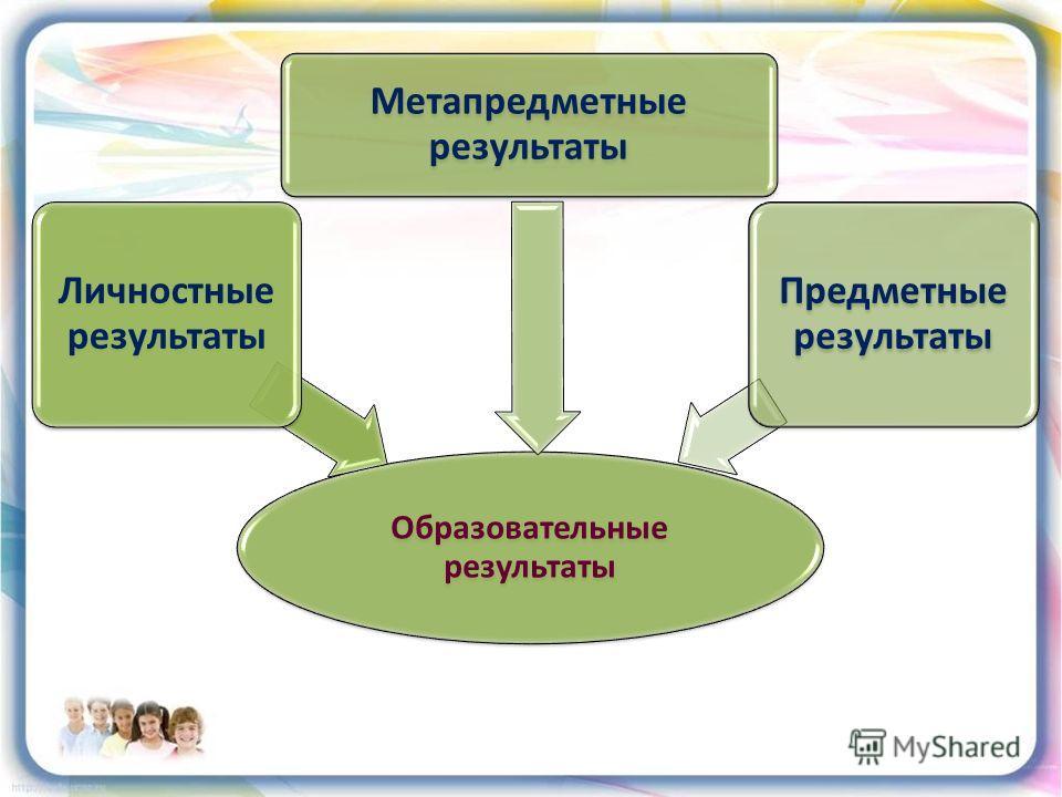 Образовательные результаты Личностные результаты Метапредметные результаты Предметные результаты