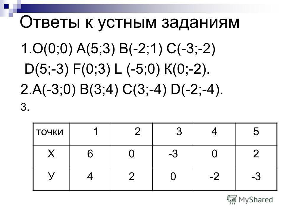 Ответы к устным заданиям 1.О(0;0) А(5;3) В(-2;1) С(-3;-2) D(5;-3) F(0;3) L (-5;0) К(0;-2). 2.А(-3;0) В(3;4) С(3;-4) D(-2;-4). 3. точки 1 2 345 Х60-302 У420-2-3