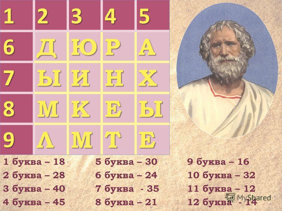12345 6ДЮРА 7ЫИНХ 8МКЕЫ 9ЛМТЕ 1 буква – 18 2 буква – 28 3 буква – 40 4 буква – 45 5 буква – 30 6 буква – 24 7 буква - 35 8 буква – 21 9 буква – 16 10 буква – 32 11 буква – 12 12 буква - 14
