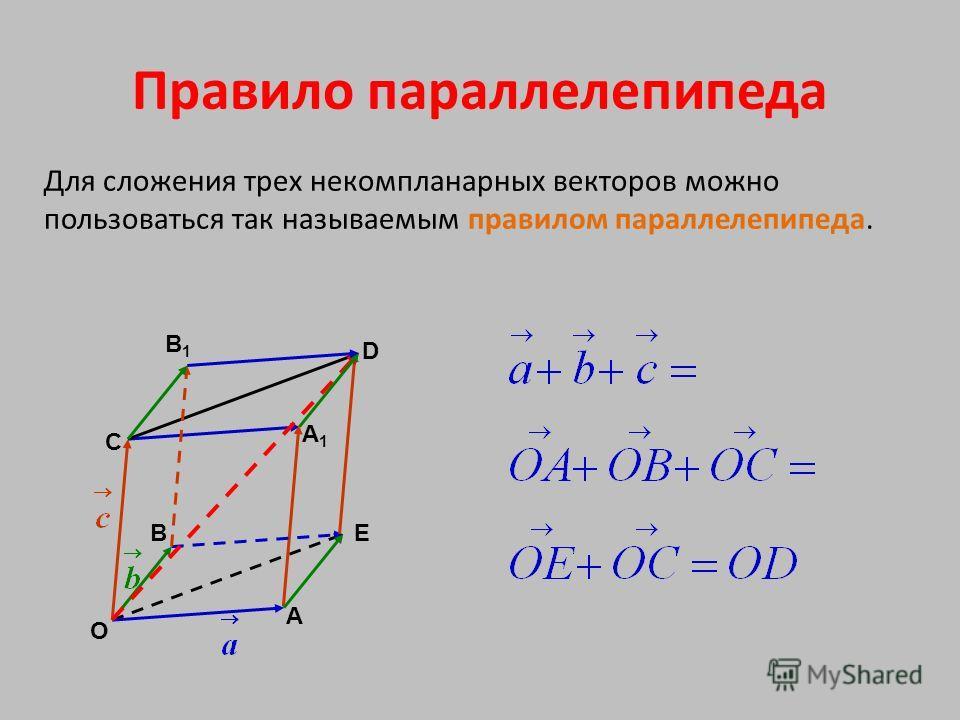 Правило параллелепипеда Для сложения трех некомпланарных векторов можно пользоваться так называемым правилом параллелепипеда. Е С В А О D B1B1 A1A1