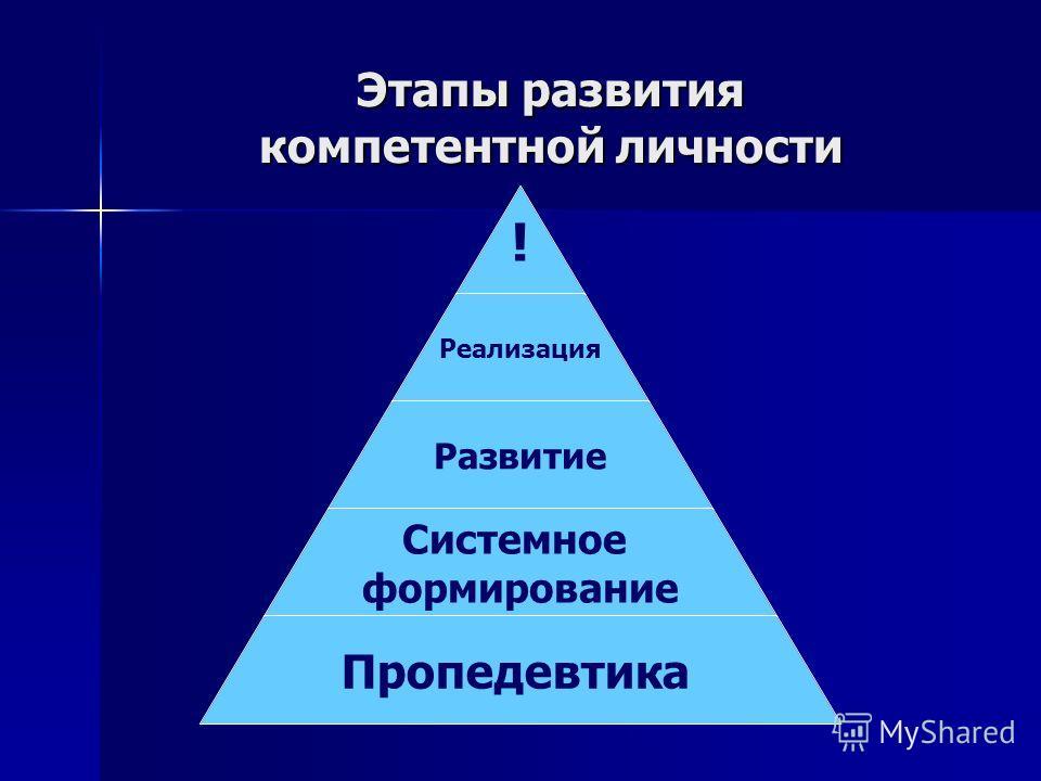 Этапы развития компетентной личности ! Реализация Развитие Системное формирование Пропедевтика