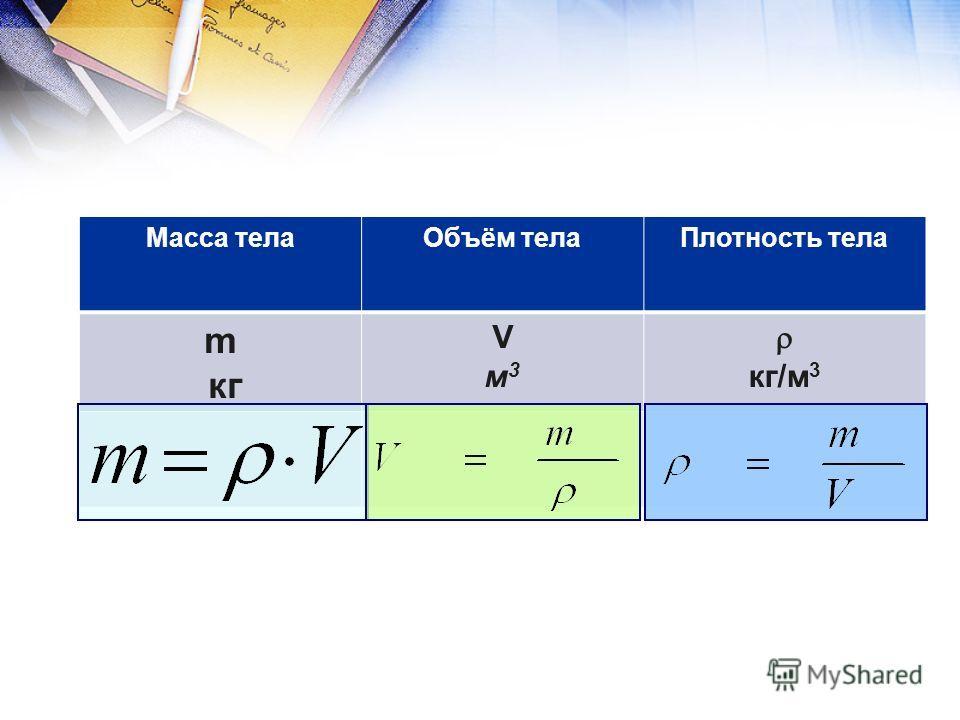 Масса телаОбъём телаПлотность тела m кг Vм3Vм3 кг/м 3