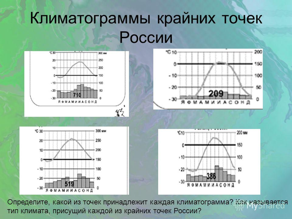 Климатограммы крайних точек России Определите, какой из точек принадлежит каждая климатограмма? Как называется тип климата, присущий каждой из крайних точек России?