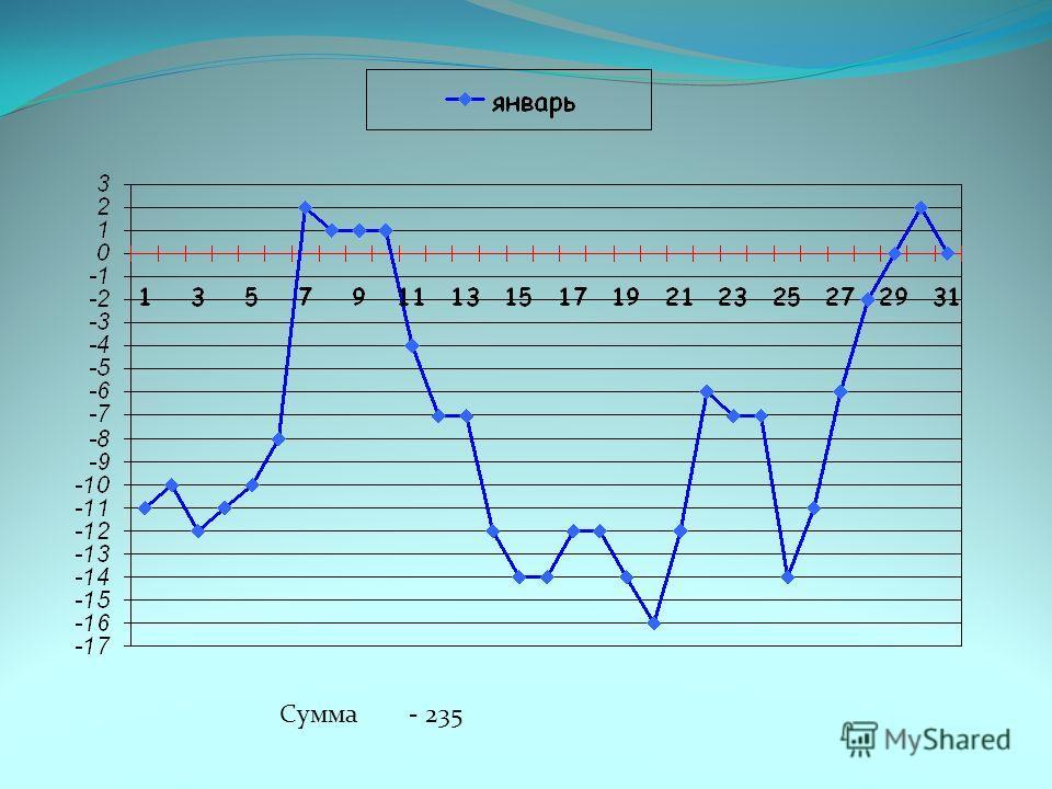 Определение средних значений температуры воздуха Средняя температура = месяца Сумма температур Количество дней