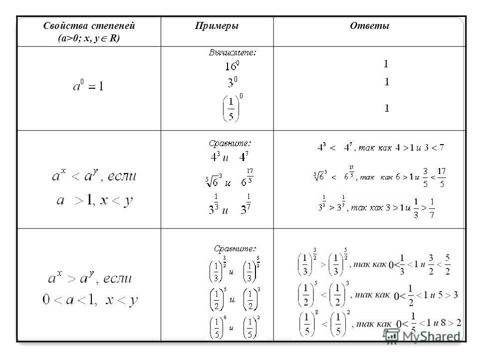 Свойства степеней (а>0; x, y R) ПримерыОтветы