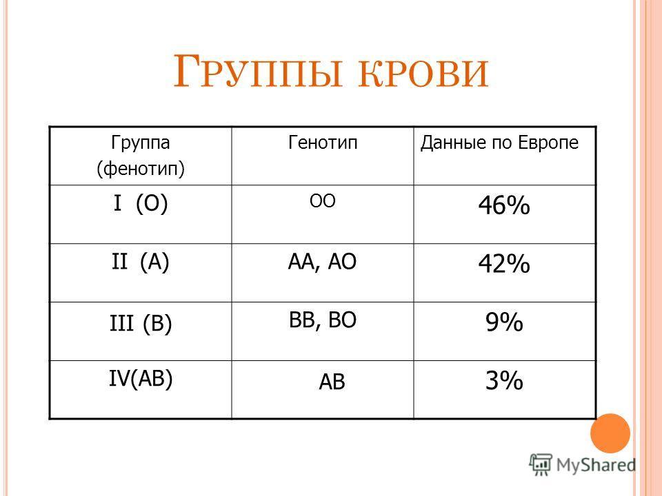 Г РУППЫ КРОВИ Группа (фенотип) ГенотипДанные по Европе I (О) ОО 46% II (А)АА, АО 42% III (В) ВВ, ВО 9% IV(АВ) АВ 3%