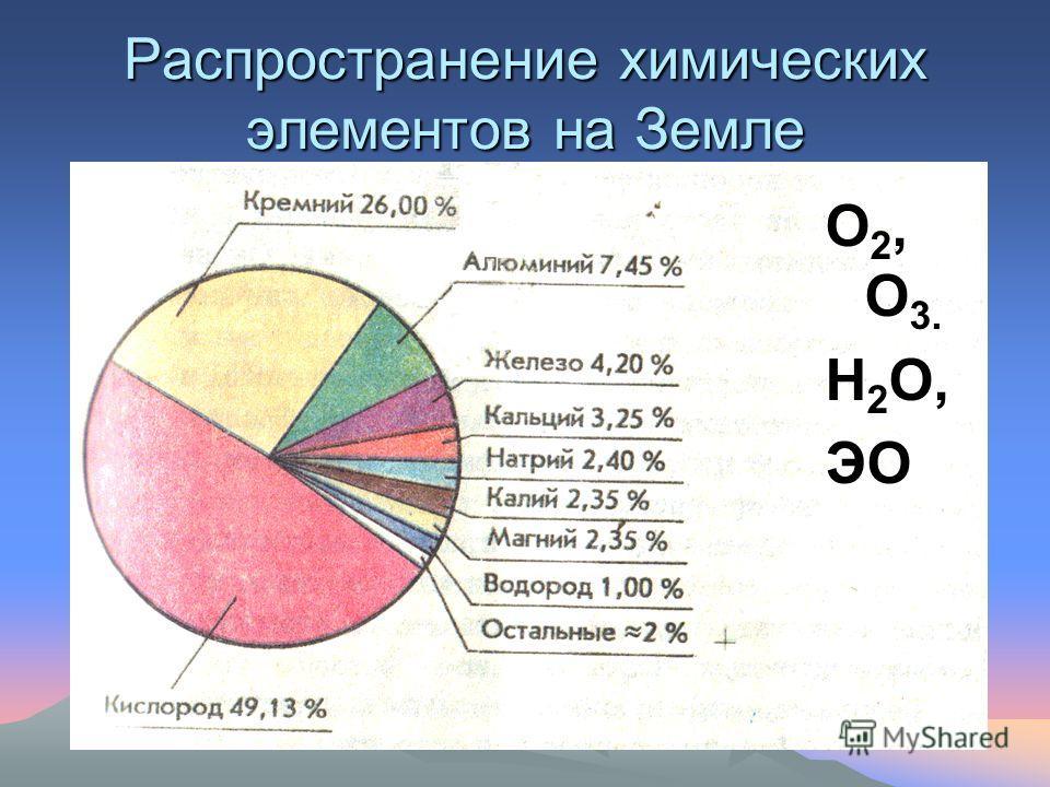 Распространение химических элементов на Земле О 2, О 3. Н 2 О, ЭО