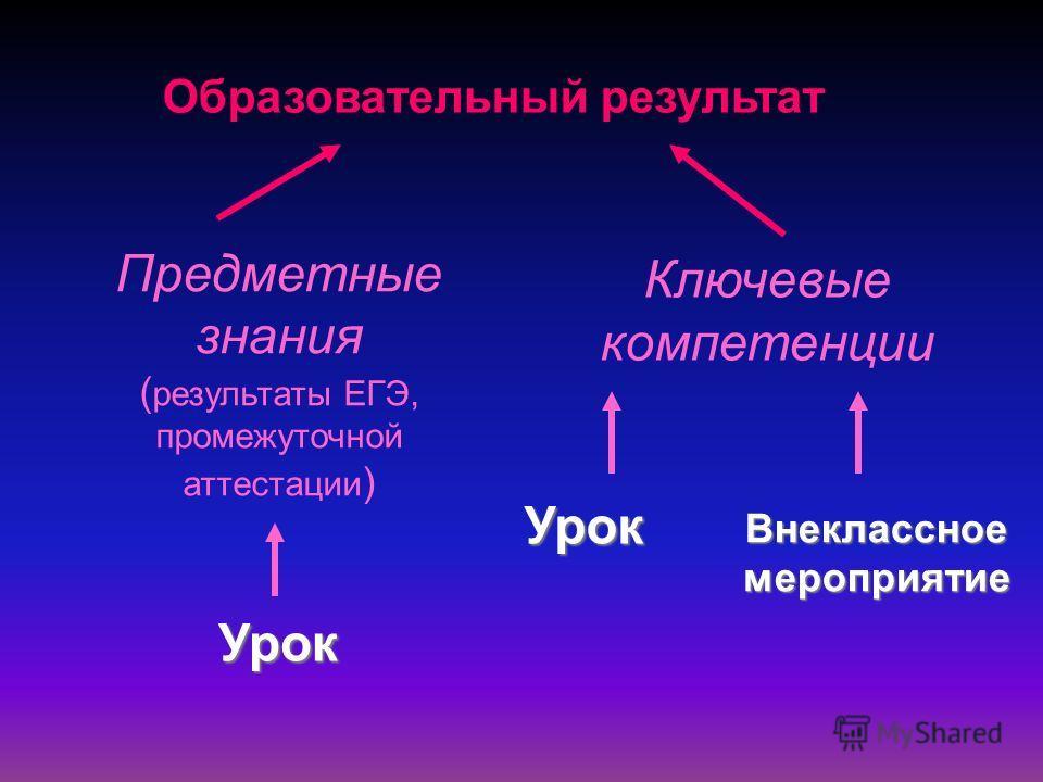Образовательный результат Предметные знания ( результаты ЕГЭ, промежуточной аттестации ) Ключевые компетенции Урок Урок Урок Внеклассное мероприятие
