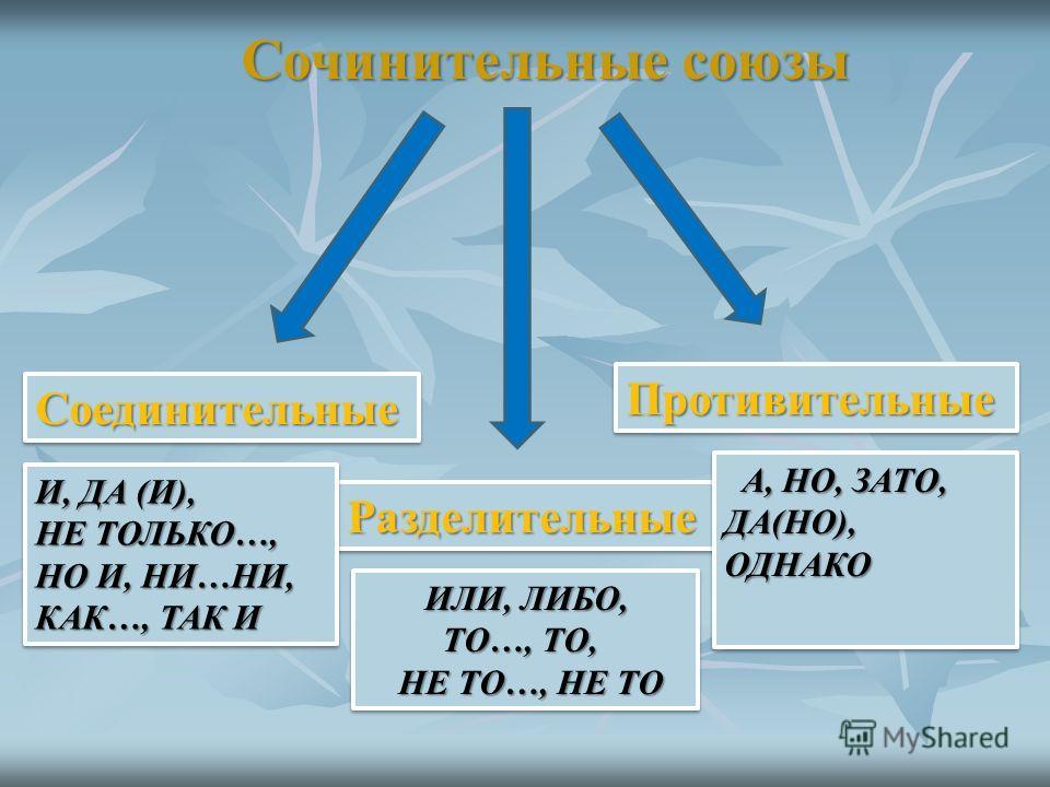 СоединительныеСоединительные РазделительныеРазделительные ПротивительныеПротивительные И, ДА (И), НЕ ТОЛЬКО…, НО И, НИ…НИ, КАК…, ТАК И И, ДА (И), НЕ ТОЛЬКО…, НО И, НИ…НИ, КАК…, ТАК И А, НО, ЗАТО, ДА(НО), ОДНАКО ИЛИ, ЛИБО, ИЛИ, ЛИБО, ТО…, ТО, ТО…, ТО,