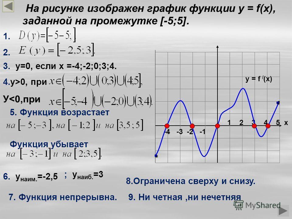На рисунке изображен график функции у = f(x), заданной на промежутке [-5;5]. -4 -3 -2 -1 1 2 3 4 5 х y = f / (x) 3. у=0, если х =-4;-2;0;3;4. 4.у>0, при У