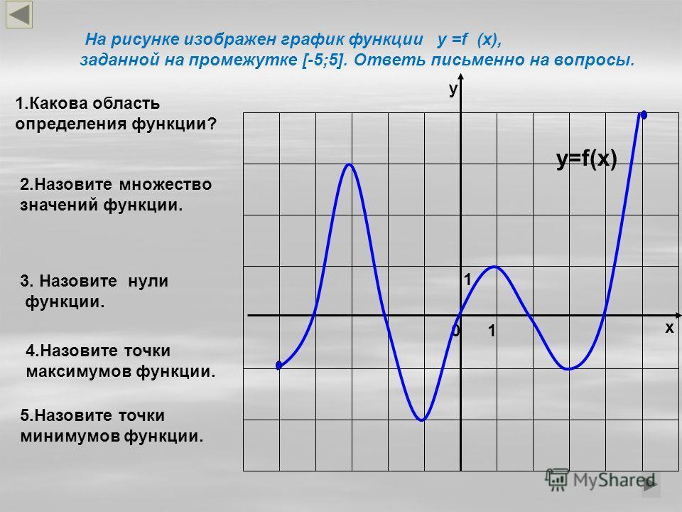 y=f(x) 0 1 1 х у На рисунке изображен график функции у =f (x), заданной на промежутке [-5;5]. Ответь письменно на вопросы. 1.Какова область определения функции? 4.Назовите точки максимумов функции. 2.Назовите множество значений функции. 5.Назовите то