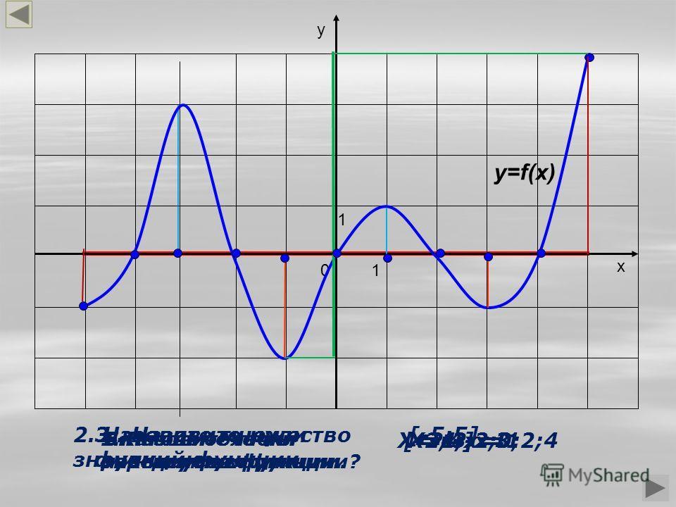 1.Какова область определения функции? 2. Назовите множество значений функции. y=f(x) 0 1 1 х у [-5;5] [-2;4] 3.. Назовите нули функции. Х=-4;-2;0;2;4 4. Назовите точки максимумов функции. Х=-3;х=1 5.Назовите точки минимумов функции. Х=-1;х=3