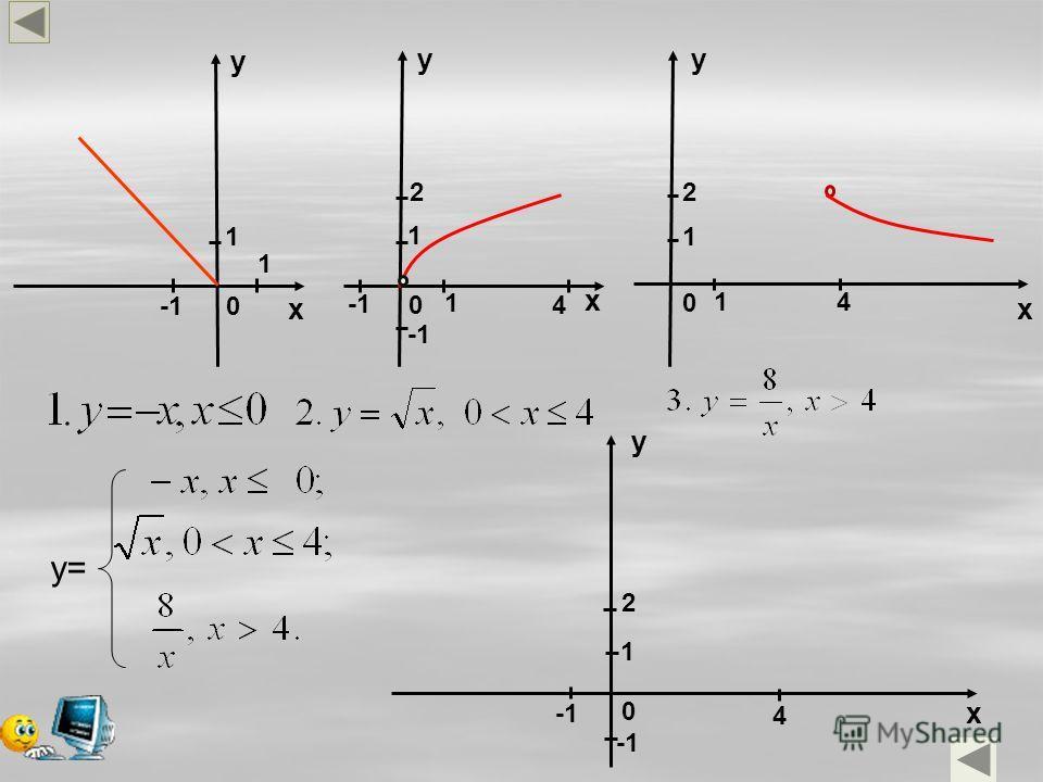 y x 0 0 0 x x y y y x 0 y= 1 1 1 1 1 4 1 4 2 2 4 1 2