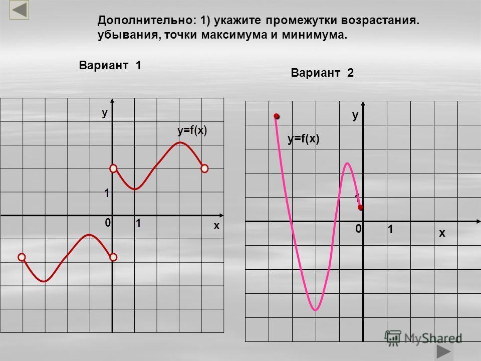 у х 0 1 1 y=f(x).. Дополнительно: 1) укажите промежутки возрастания. убывания, точки максимума и минимума. Вариант 2 Вариант 1