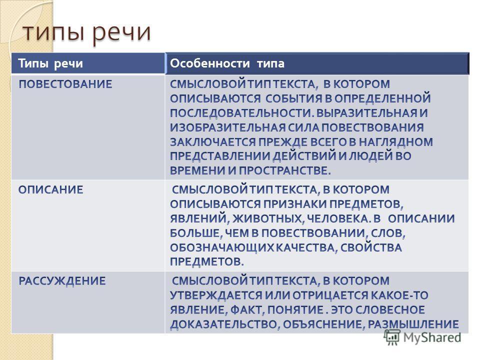 Тропы ЭПИТЕТ МЕТАФОРА ГИПЕРБОЛА ОЛИЦЕТВОРЕНИЕ СРАВНЕНИЕ
