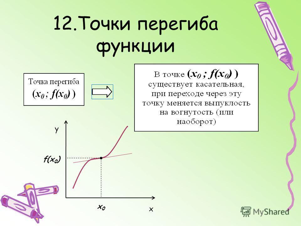 12.Точки перегиба функции у х f(х 0 ) х0х0