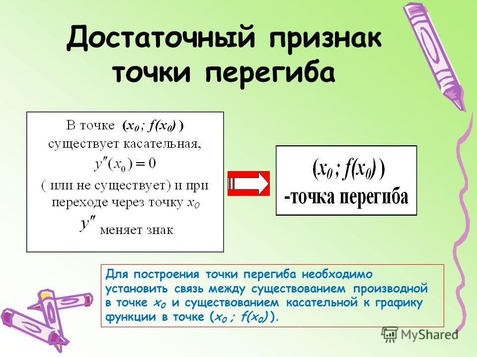 Достаточный признак точки перегиба Для построения точки перегиба необходимо установить связь между существованием производной в точке х 0 и существованием касательной к графику функции в точке (х 0 ; f(х 0 ) ).