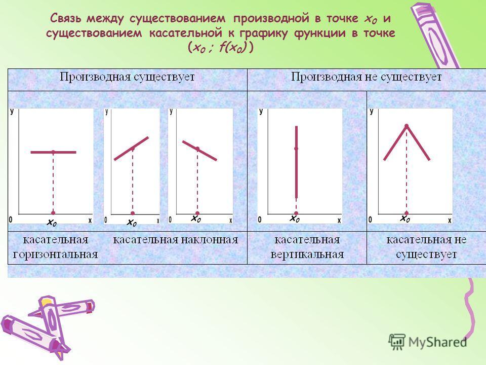 Связь между существованием производной в точке х 0 и существованием касательной к графику функции в точке (х 0 ; f(х 0 ) ) х0х0 х0х0 х0х0 х0х0 х0х0