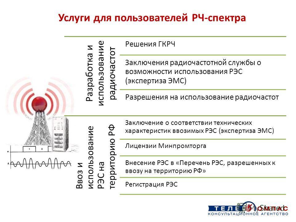 Услуги для пользователей РЧ-спектра Разработка и использование радиочастот Решения ГКРЧ Заключения радиочастотной службы о возможности использования РЭС (экспертиза ЭМС) Разрешения на использование радиочастот Ввоз и использование РЭС на территорию Р