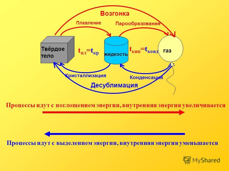 Возгонка Десублимация Плавление Твёрдое тело жидкость газ Кристаллизация Парообразование Конденсация t пл =t кр t кип =t конд Процессы идут с поглощением энергии, внутренняя энергия увеличивается Процессы идут с выделением энергии, внутренняя энергия