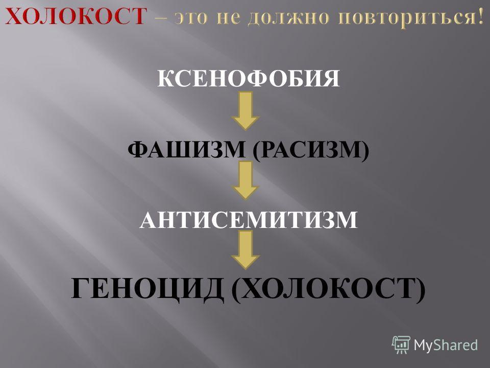 КСЕНОФОБИЯ ФАШИЗМ ( РАСИЗМ ) АНТИСЕМИТИЗМ ГЕНОЦИД ( ХОЛОКОСТ )