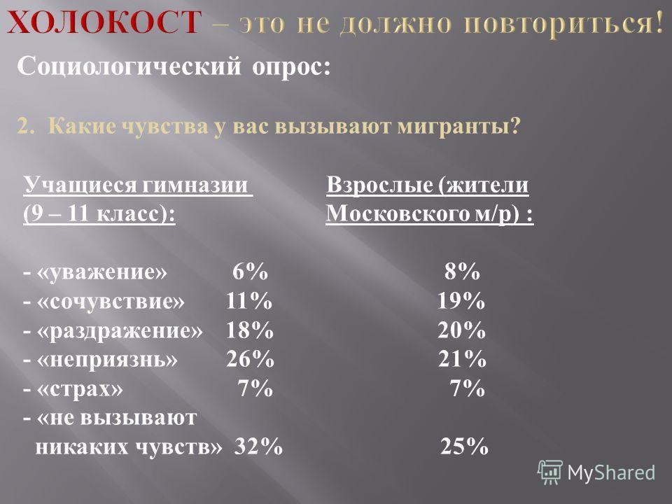 Социологический опрос : 2. Какие чувства у вас вызывают мигранты ? Учащиеся гимназии Взрослые ( жители (9 – 11 класс ): Московского м / р ) : - « уважение » 6% 8% - « сочувствие » 11% 19% - « раздражение » 18% 20% - « неприязнь » 26% 21% - « страх »