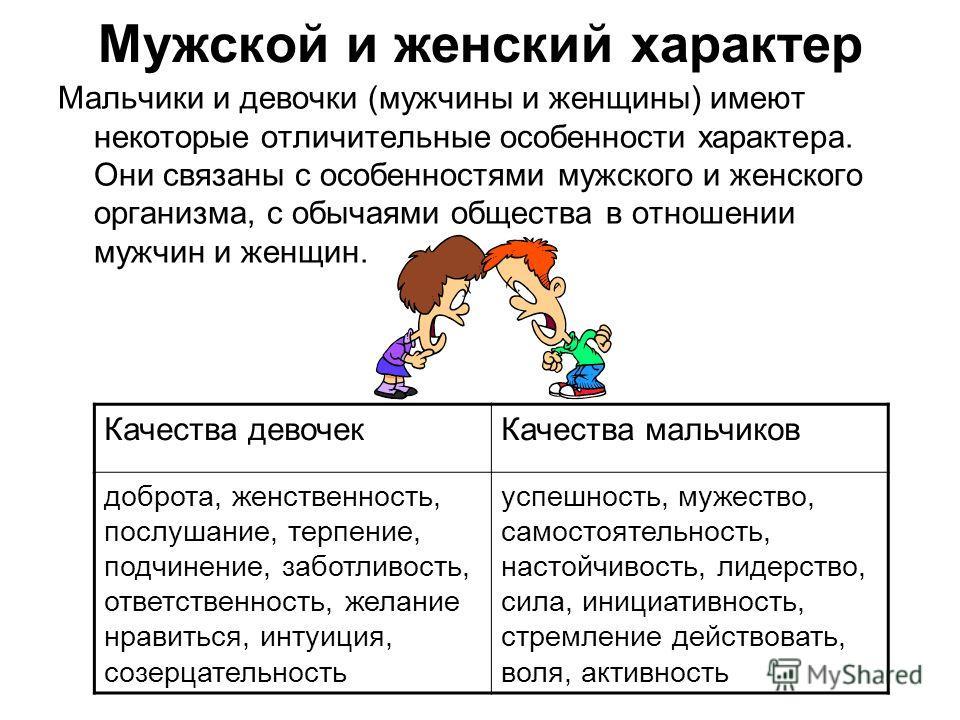 Мужской и женский характер Мальчики и девочки (мужчины и женщины) имеют некоторые отличительные особенности характера. Они связаны с особенностями мужского и женского организма, с обычаями общества в отношении мужчин и женщин. Качества девочекКачеств
