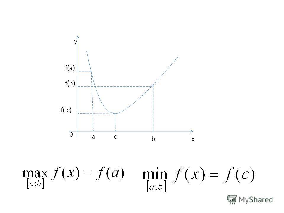 y f(a) f(b) f( c) 0 ac bx