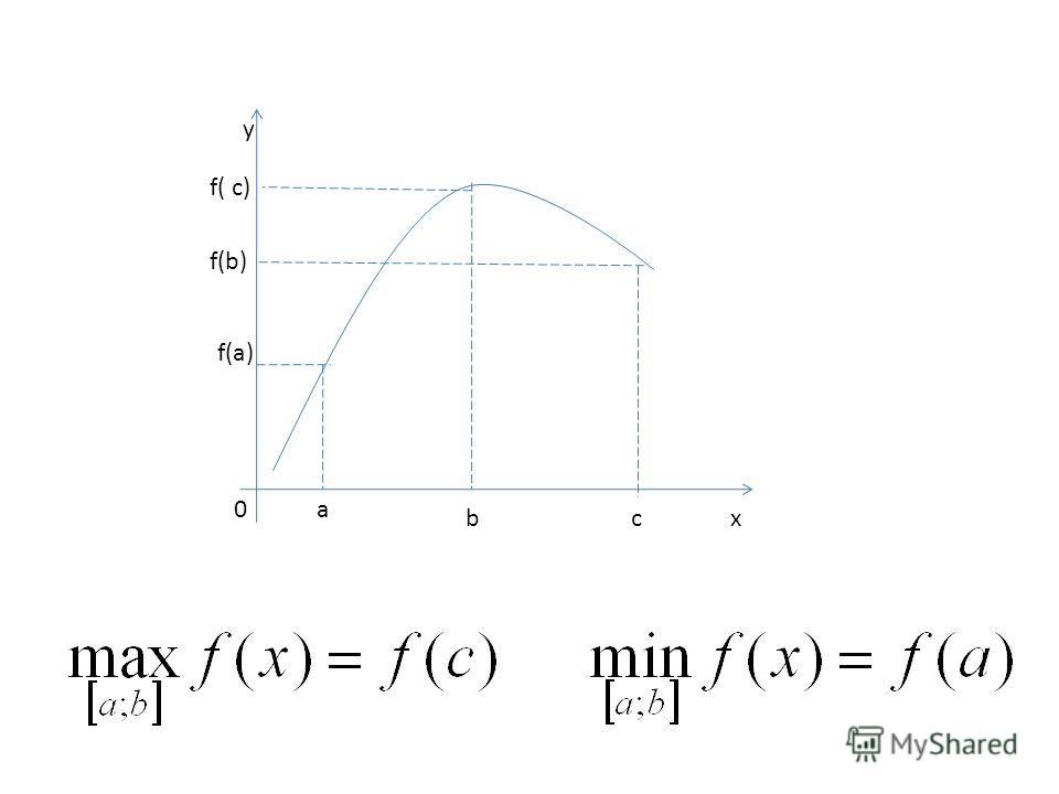 y f(b) f(a) 0a bcx