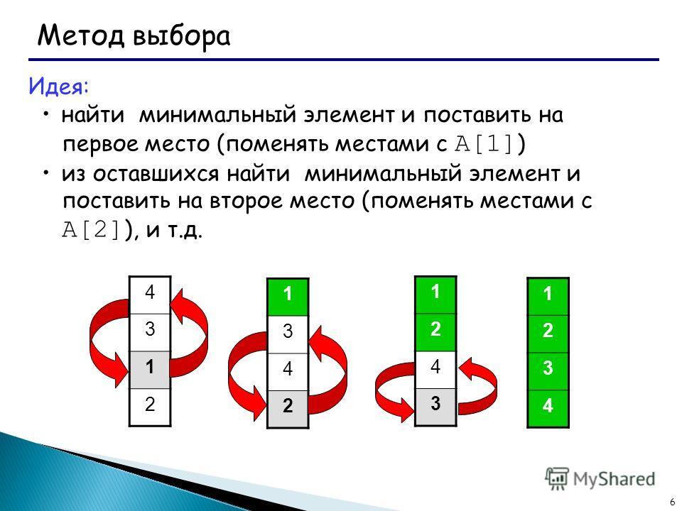 6 Метод выбора Идея: найти минимальный элемент и поставить на первое место (поменять местами с A[1] ) из оставшихся найти минимальный элемент и поставить на второе место (поменять местами с A[2] ), и т.д. 4 3 1 2 1 3 4 2 1 2 4 3 1 2 3 4