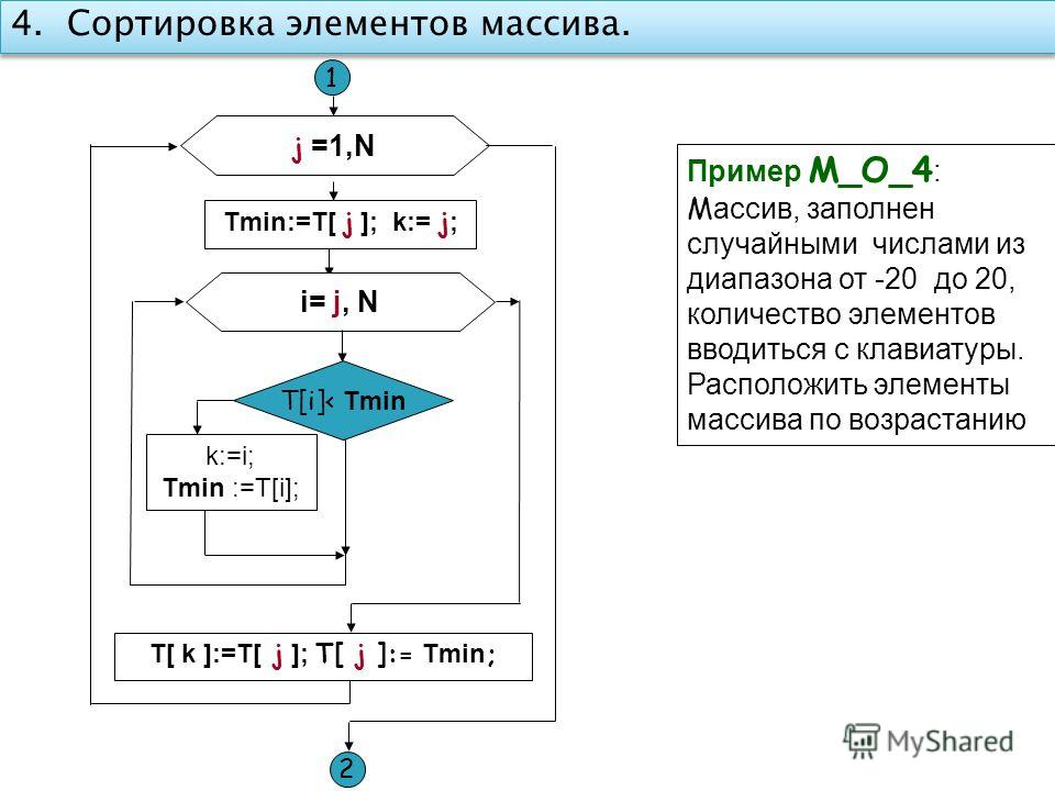 i= j, N k:=i; Tmin :=T[i]; Tmin:=T[ j ]; k:= j ; 1 T[i]< Tmin T[ k ]:=T[ j ]; T[ j ]:= Tmin ; j =1,N 2 4. Сортировка элементов массива. Пример M_O_4 : М ассив, заполнен случайными числами из диапазона от -20 до 20, количество элементов вводиться с кл