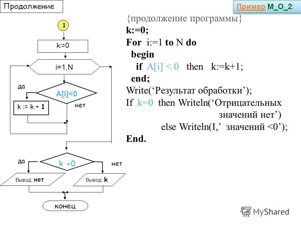 Продолжение {продолжение программы} k:=0; For i:=1 to N do begin if A[i] < 0 then k:=k+1; end; Write(Результат обработки); If k=0 then Writeln(Отрицательных значений нет) else Writeln(I, значений