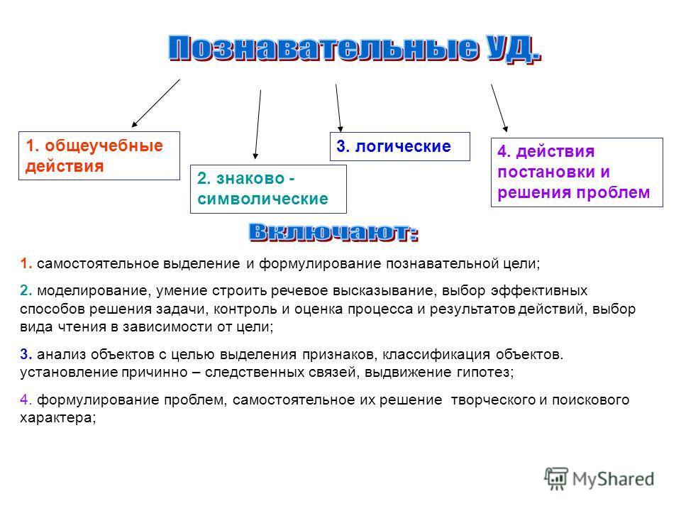 1. общеучебные действия 2. знаково - символические 3. логические 4. действия постановки и решения проблем 1. самостоятельное выделение и формулирование познавательной цели; 2. моделирование, умение строить речевое высказывание, выбор эффективных спос