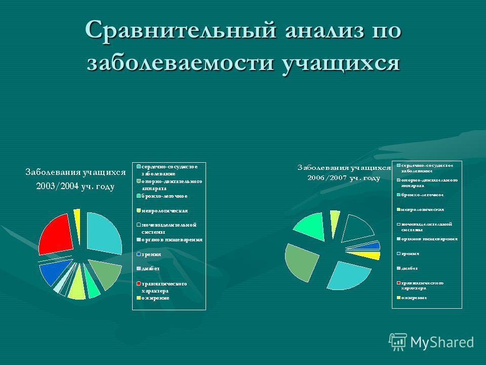Сравнительный анализ по заболеваемости учащихся