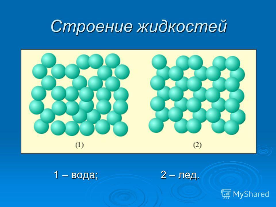 Строение жидкостей 1 – вода; 2 – лед. 1 – вода; 2 – лед.